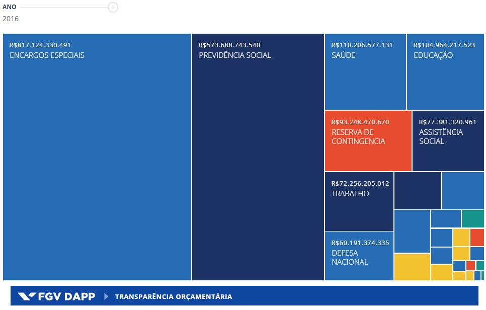gastos-publicos-orcamento