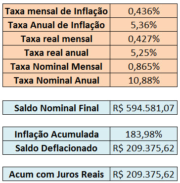 comparando taxa real e nominal