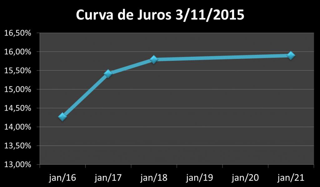 curva de juros tesouro prefixado