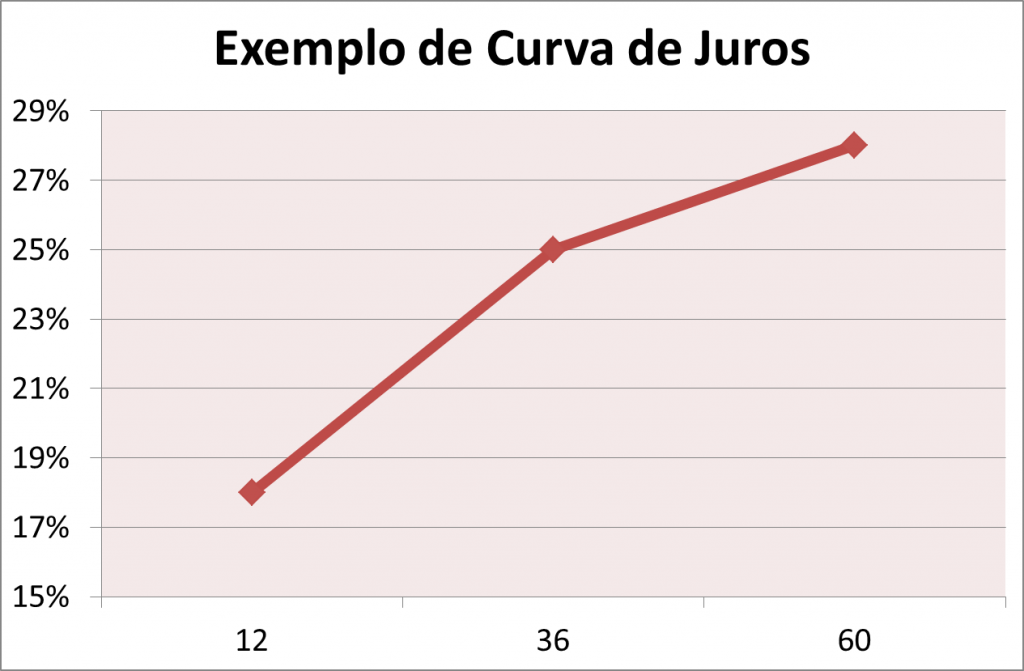 curva de juros financiamento