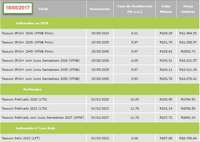 taxa de juros tesouro
