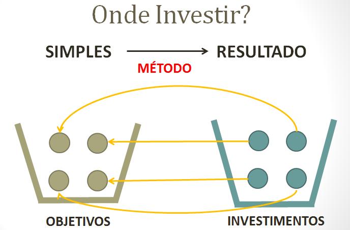 Montar carteira de Investimentos